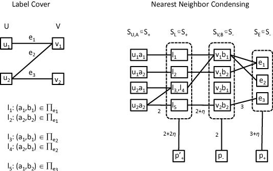 Figure 1 for Near-optimal sample compression for nearest neighbors