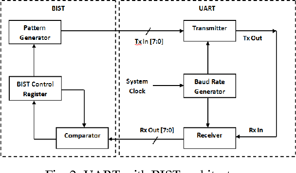 Figure 2 from Implementation of UART with BIST Technique in FPGA