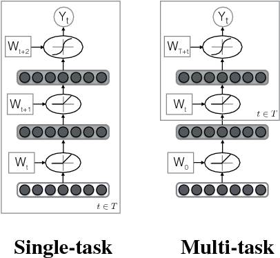 Figure 1 for Multi-Task Learning for Mental Health using Social Media Text