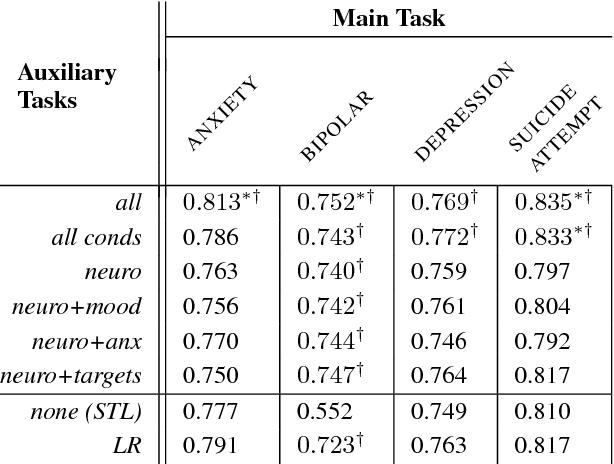 Figure 4 for Multi-Task Learning for Mental Health using Social Media Text