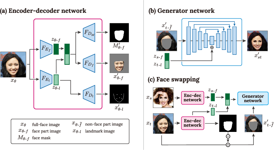 Figure 3 for FSNet: An Identity-Aware Generative Model for Image-based Face Swapping