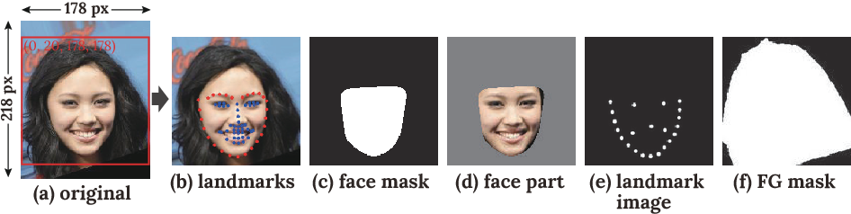 Figure 4 for FSNet: An Identity-Aware Generative Model for Image-based Face Swapping