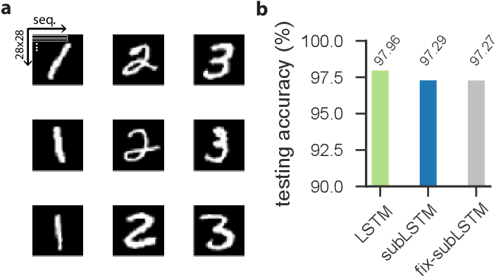 Figure 3 for Cortical microcircuits as gated-recurrent neural networks