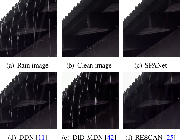 Figure 1 for Spatial Attentive Single-Image Deraining with a High Quality Real Rain Dataset