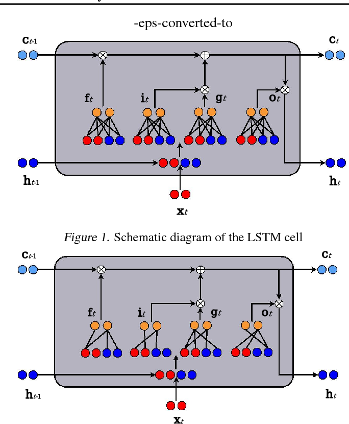 Figure 1 for Intrinsically Sparse Long Short-Term Memory Networks