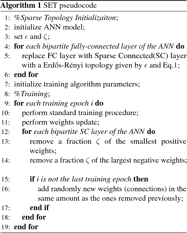 Figure 3 for Intrinsically Sparse Long Short-Term Memory Networks