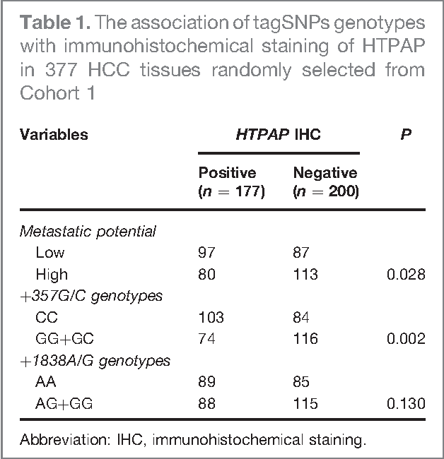Table 1. The association of tagSNPs genotypes with immunohistochemical staining of HTPAP in 377 HCC tissues randomly selected from Cohort 1