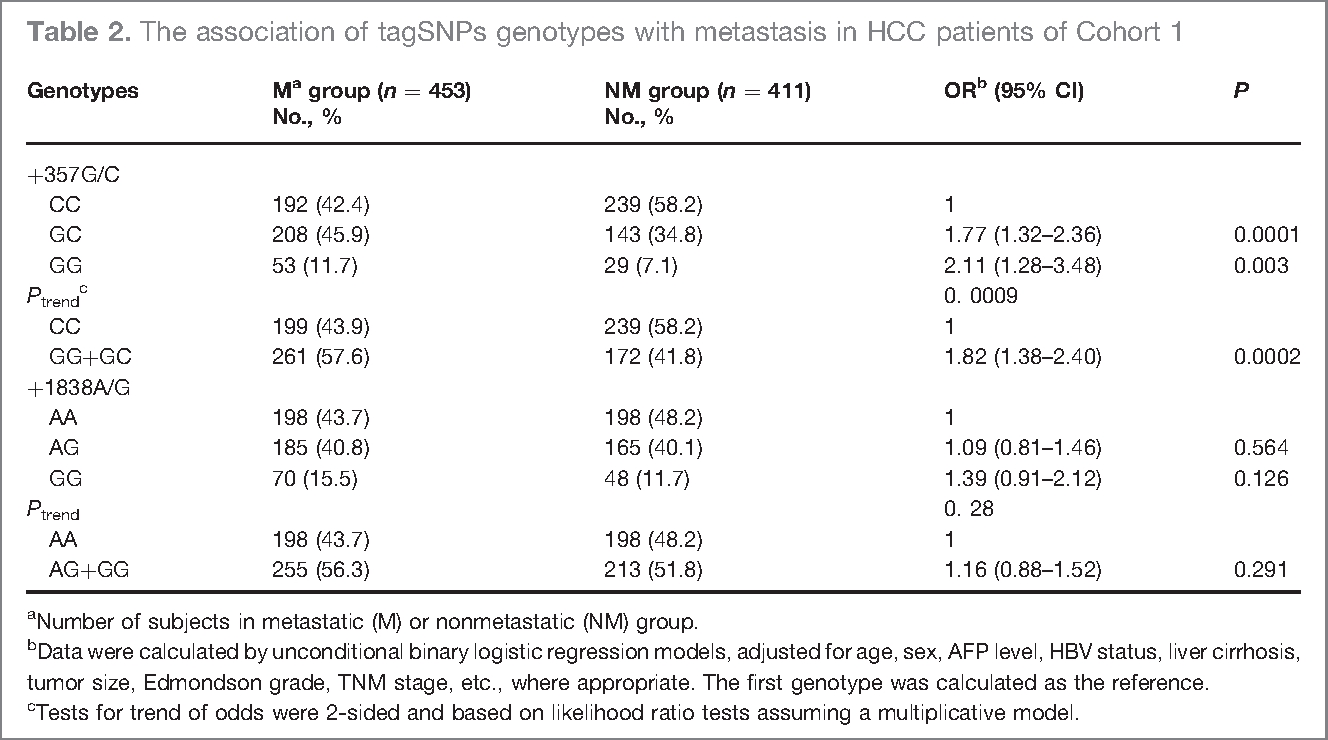 Table 2. The association of tagSNPs genotypes with metastasis in HCC patients of Cohort 1