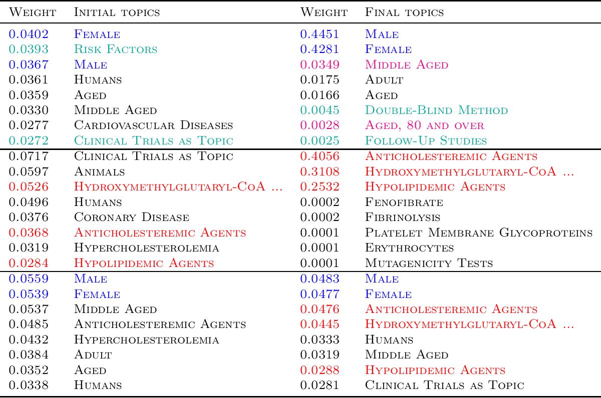 Figure 2 for A general method for regularizing tensor decomposition methods via pseudo-data