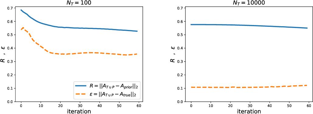 Figure 3 for A general method for regularizing tensor decomposition methods via pseudo-data
