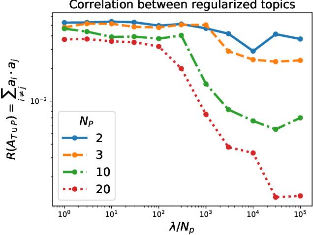 Figure 4 for A general method for regularizing tensor decomposition methods via pseudo-data