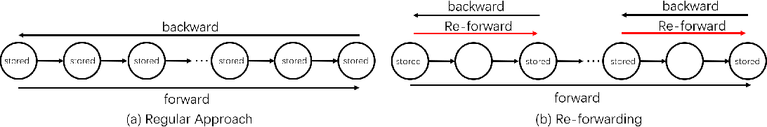 Figure 1 for Cutting Down Training Memory by Re-fowarding