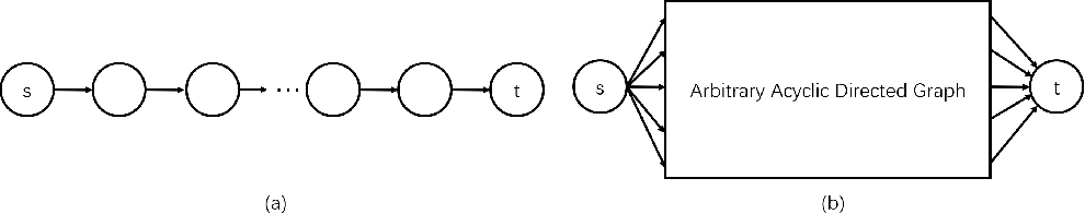 Figure 3 for Cutting Down Training Memory by Re-fowarding