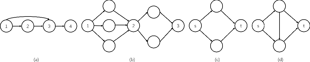 Figure 4 for Cutting Down Training Memory by Re-fowarding