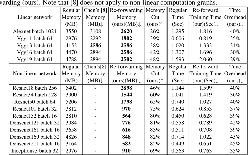 Figure 2 for Cutting Down Training Memory by Re-fowarding