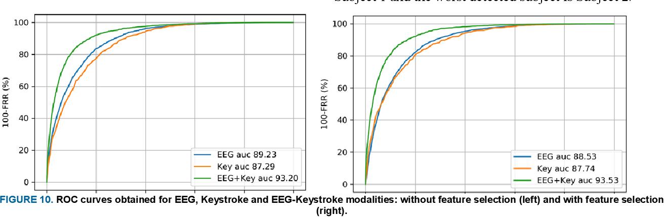 Figure 2 for Multimodal EEG and Keystroke Dynamics Based Biometric System Using Machine Learning Algorithms
