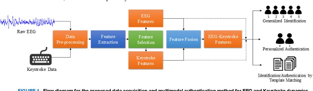 Figure 1 for Multimodal EEG and Keystroke Dynamics Based Biometric System Using Machine Learning Algorithms