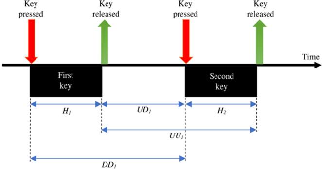Figure 4 for Multimodal EEG and Keystroke Dynamics Based Biometric System Using Machine Learning Algorithms