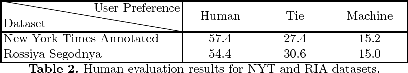 Figure 2 for Self-Attentive Model for Headline Generation