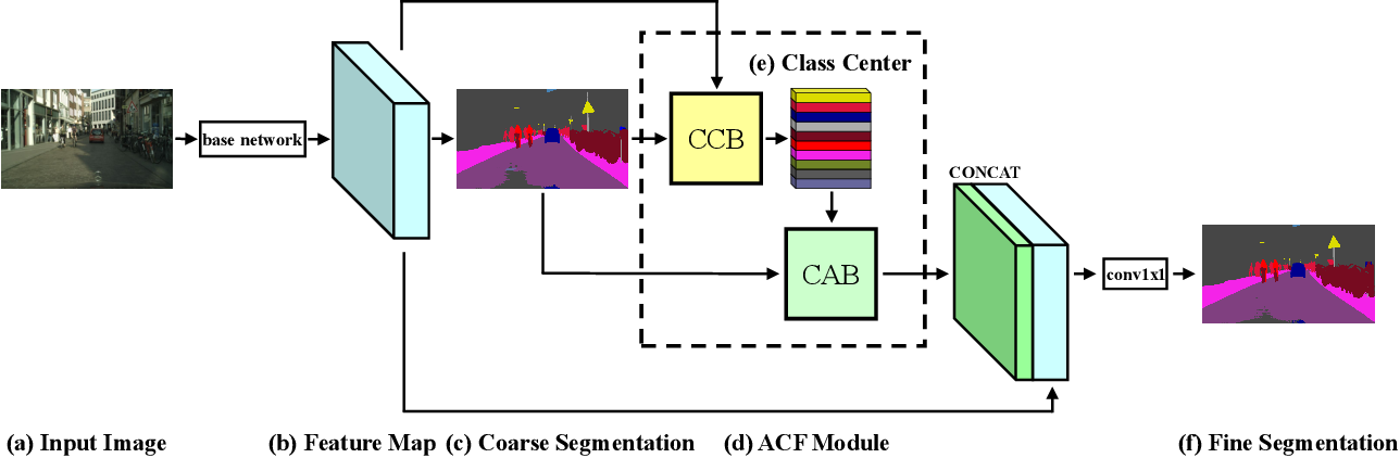 Figure 3 for ACFNet: Attentional Class Feature Network for Semantic Segmentation