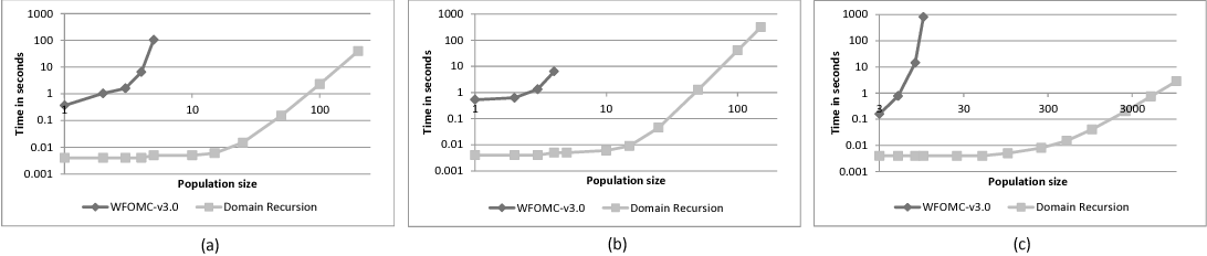 Figure 1 for New Liftable Classes for First-Order Probabilistic Inference