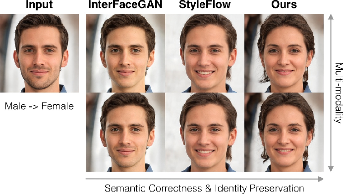 Figure 1 for ISF-GAN: An Implicit Style Function for High-Resolution Image-to-Image Translation