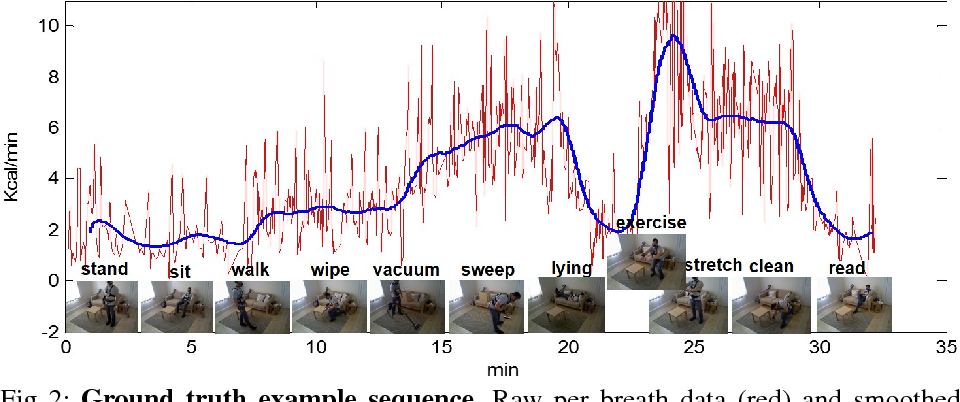 Figure 3 for Calorie Counter: RGB-Depth Visual Estimation of Energy Expenditure at Home