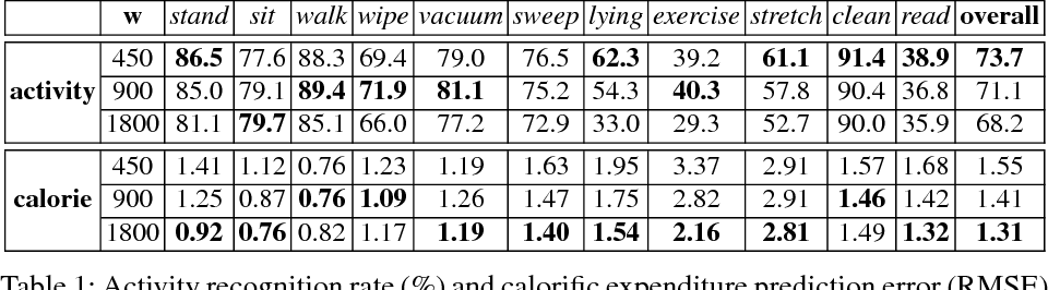 Figure 2 for Calorie Counter: RGB-Depth Visual Estimation of Energy Expenditure at Home