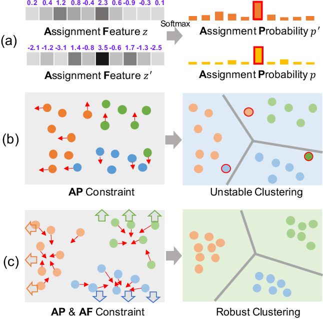 Figure 1 for Deep Robust Clustering by Contrastive Learning