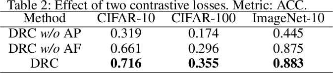 Figure 4 for Deep Robust Clustering by Contrastive Learning