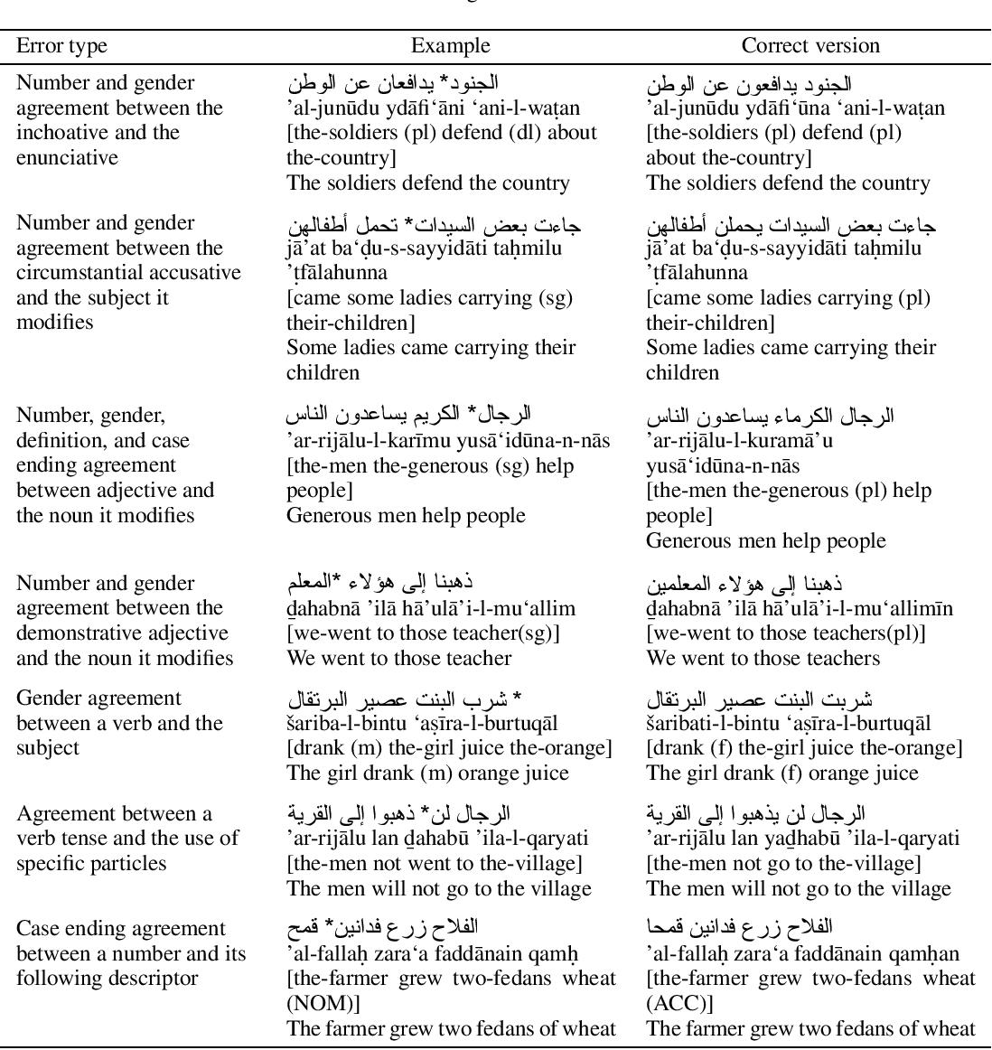 Table I from Arabic GramCheck: a grammar checker for Arabic