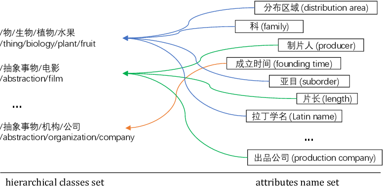 Figure 1 for Attribute Acquisition in Ontology based on Representation Learning of Hierarchical Classes and Attributes
