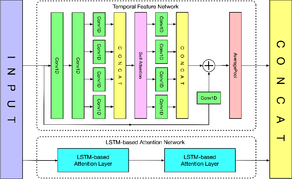 Figure 1 for RTFN: A Robust Temporal Feature Network for Time Series Classification