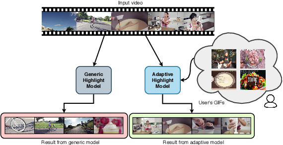 Figure 1 for Adaptive Video Highlight Detection by Learning from User History