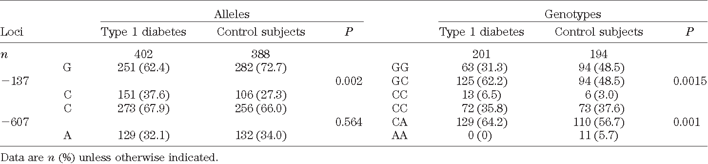 TABLE 1 Frequency of alleles and distribution of genotypes of IL-18 promoter polymorphisms in type 1 diabetic and control subjects