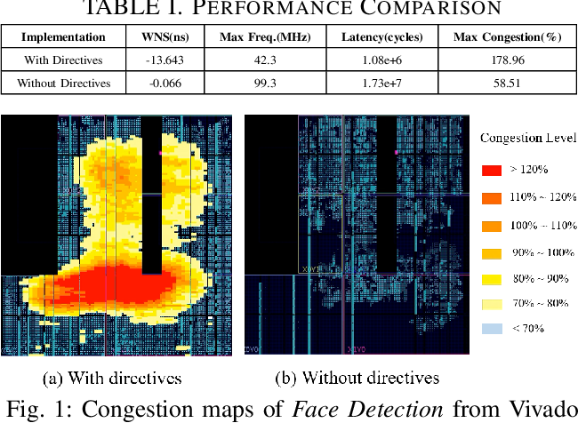 Figure 1 for Machine Learning Based Routing Congestion Prediction in FPGA High-Level Synthesis