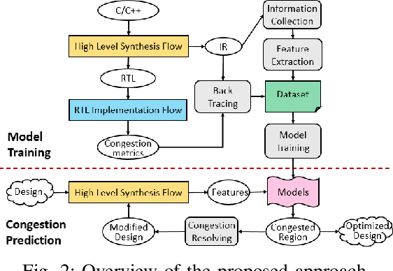 Figure 2 for Machine Learning Based Routing Congestion Prediction in FPGA High-Level Synthesis