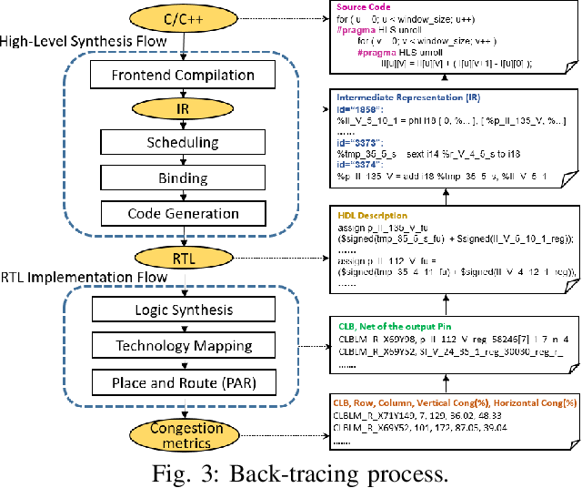 Figure 3 for Machine Learning Based Routing Congestion Prediction in FPGA High-Level Synthesis