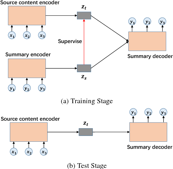 Figure 1 for Autoencoder as Assistant Supervisor: Improving Text Representation for Chinese Social Media Text Summarization