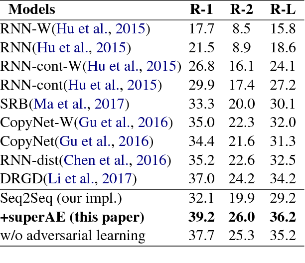 Figure 2 for Autoencoder as Assistant Supervisor: Improving Text Representation for Chinese Social Media Text Summarization