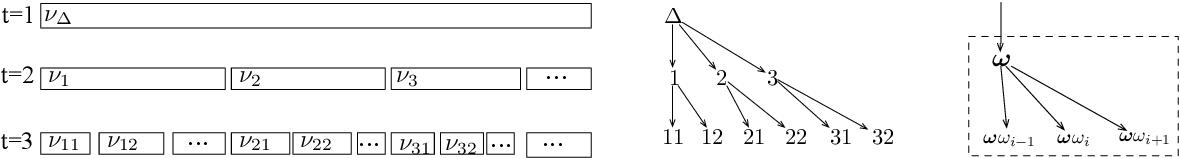 Figure 1 for Dirichlet Fragmentation Processes