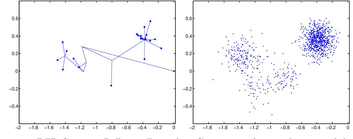 Figure 3 for Dirichlet Fragmentation Processes