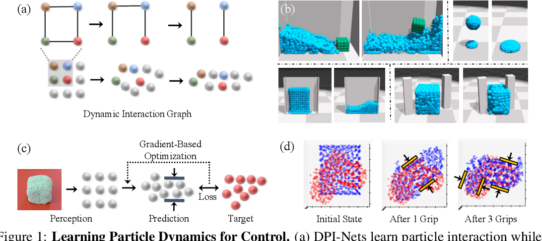 Figure 1 for Learning Particle Dynamics for Manipulating Rigid Bodies, Deformable Objects, and Fluids