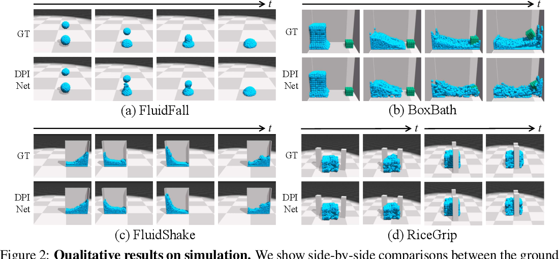 Figure 2 for Learning Particle Dynamics for Manipulating Rigid Bodies, Deformable Objects, and Fluids