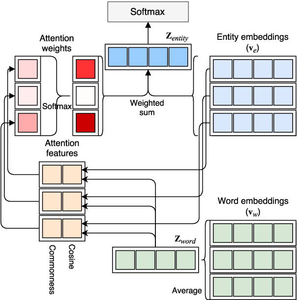 Figure 1 for Neural Attentive Bag-of-Entities Model for Text Classification