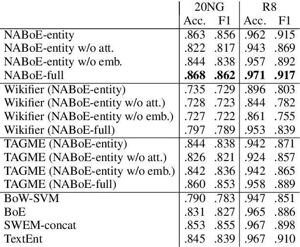 Figure 2 for Neural Attentive Bag-of-Entities Model for Text Classification