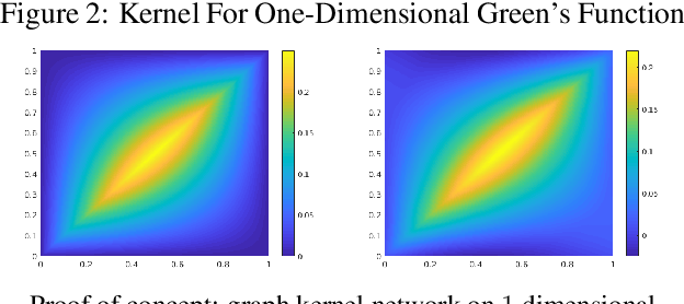 Figure 4 for Neural Operator: Graph Kernel Network for Partial Differential Equations