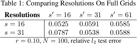 Figure 3 for Neural Operator: Graph Kernel Network for Partial Differential Equations
