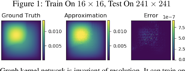 Figure 2 for Neural Operator: Graph Kernel Network for Partial Differential Equations