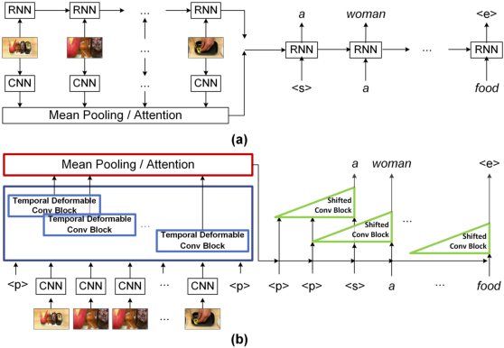 Figure 1 for Temporal Deformable Convolutional Encoder-Decoder Networks for Video Captioning